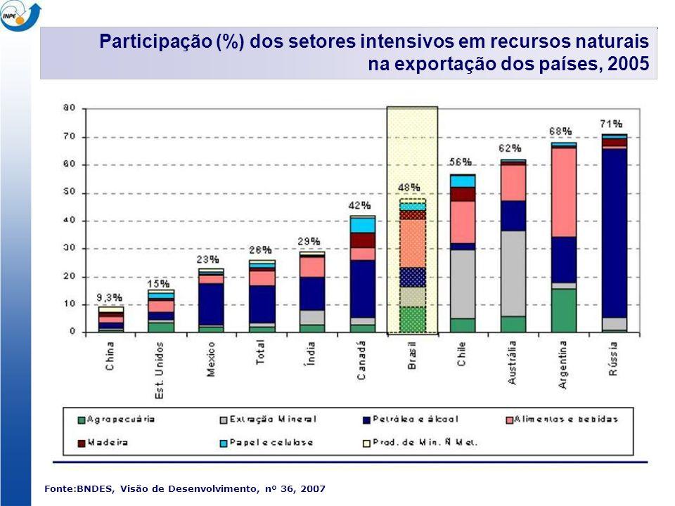 Fonte:BNDES, Visão de Desenvolvimento, nº 36, 2007