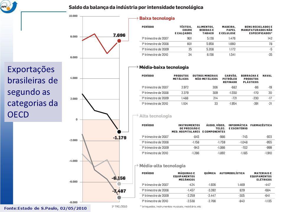 Fonte:Estado de S.Paulo, 02/05/2010