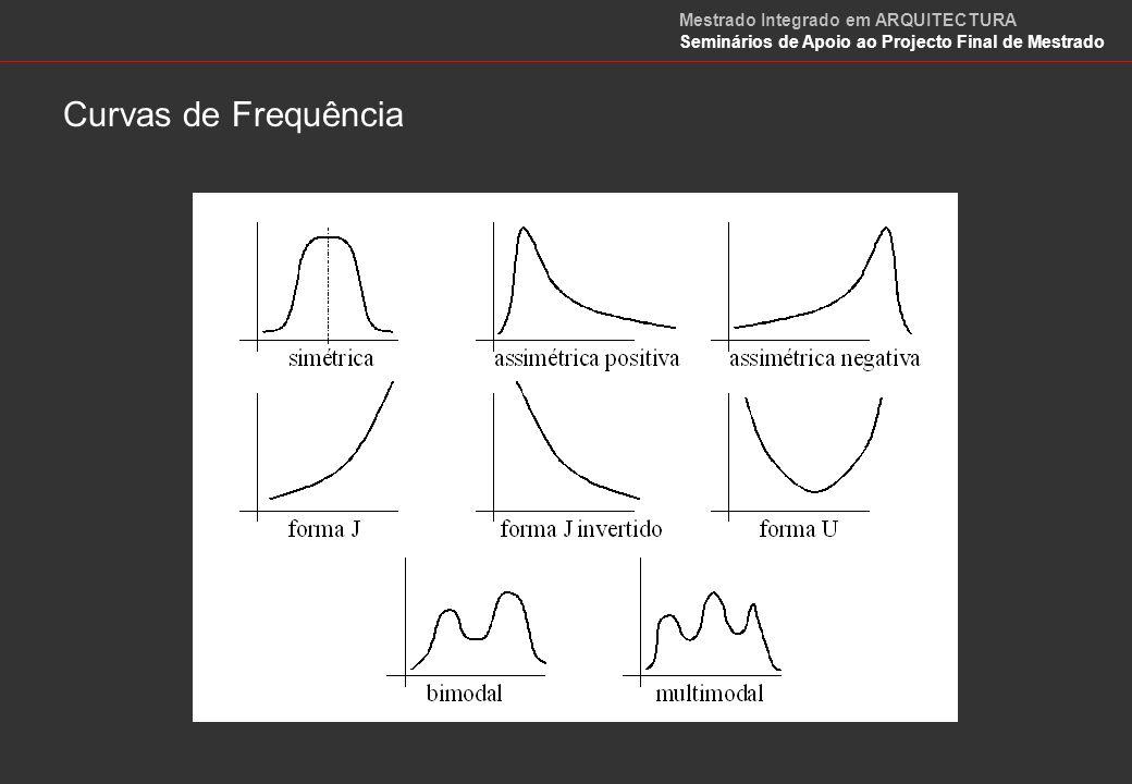 Curvas de Frequência Mestrado Integrado em ARQUITECTURA