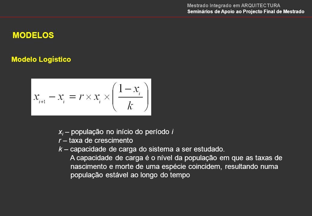 MODELOS Modelo Logístico xi – população no início do período i