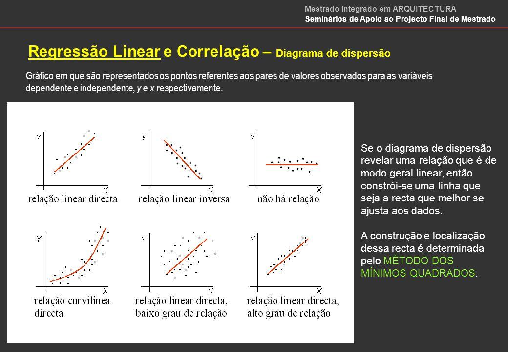 Regressão Linear e Correlação – Diagrama de dispersão