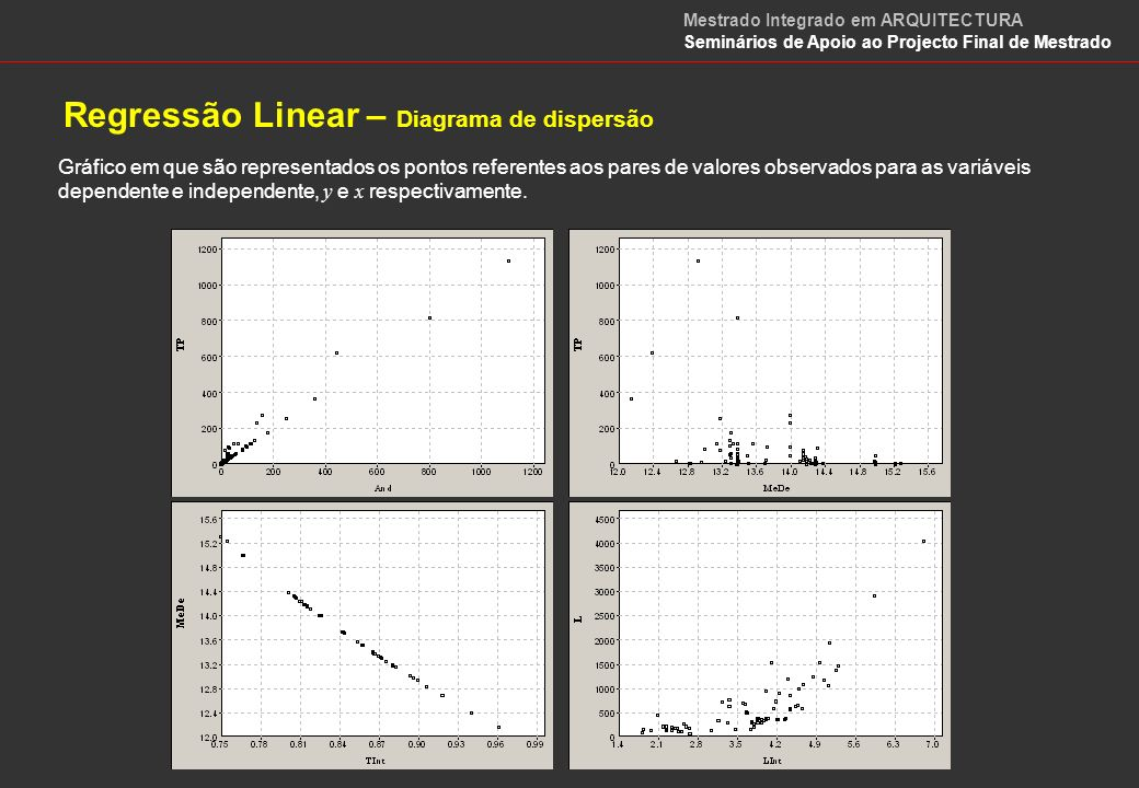 Regressão Linear – Diagrama de dispersão