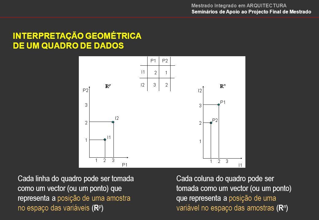 INTERPRETAÇÃO GEOMÉTRICA DE UM QUADRO DE DADOS