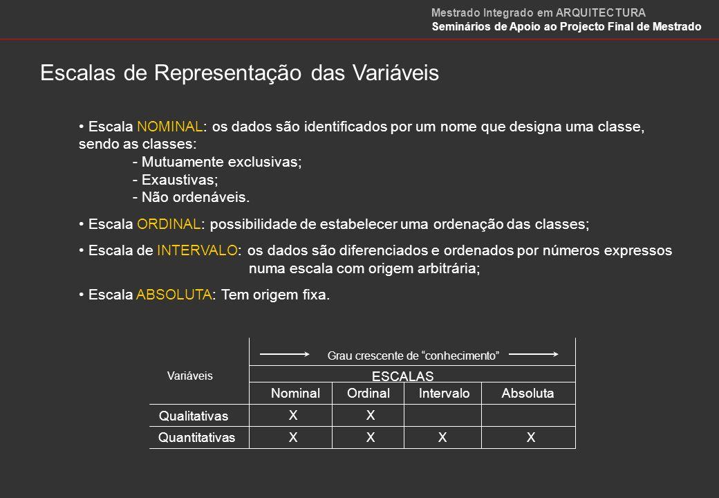 Escalas de Representação das Variáveis