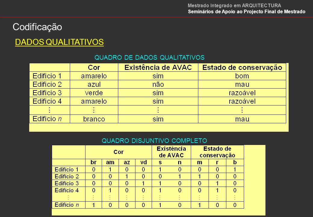 Codificação DADOS QUALITATIVOS QUADRO DE DADOS QUALITATIVOS