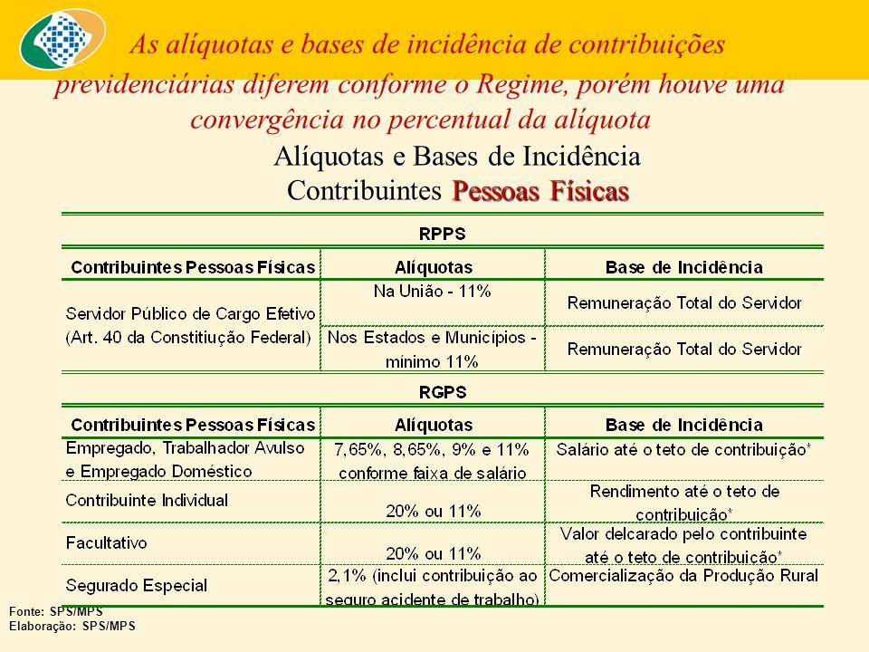 Alíquotas e Bases de Incidência Contribuintes Pessoas Físicas