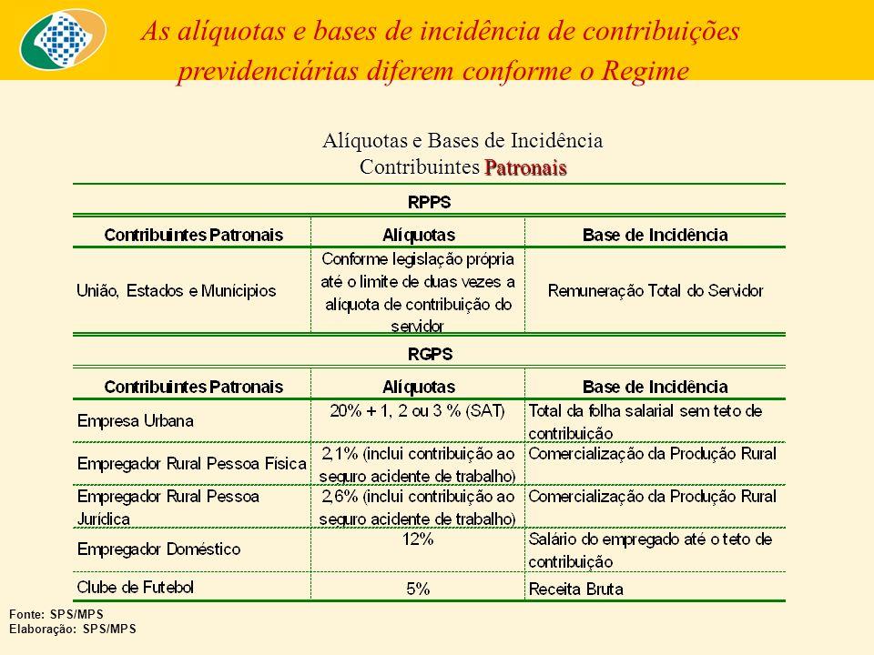 Alíquotas e Bases de Incidência Contribuintes Patronais