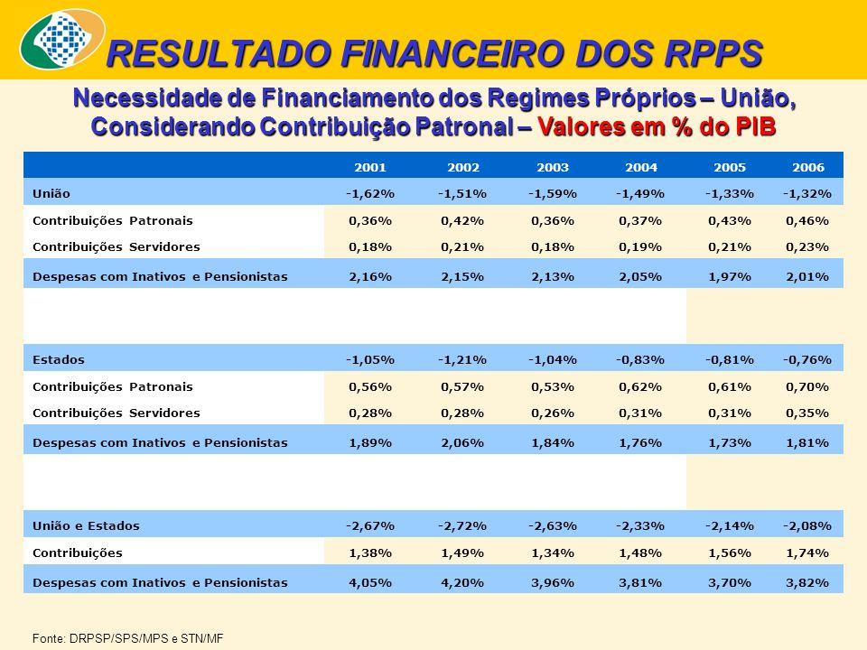 RESULTADO FINANCEIRO DOS RPPS