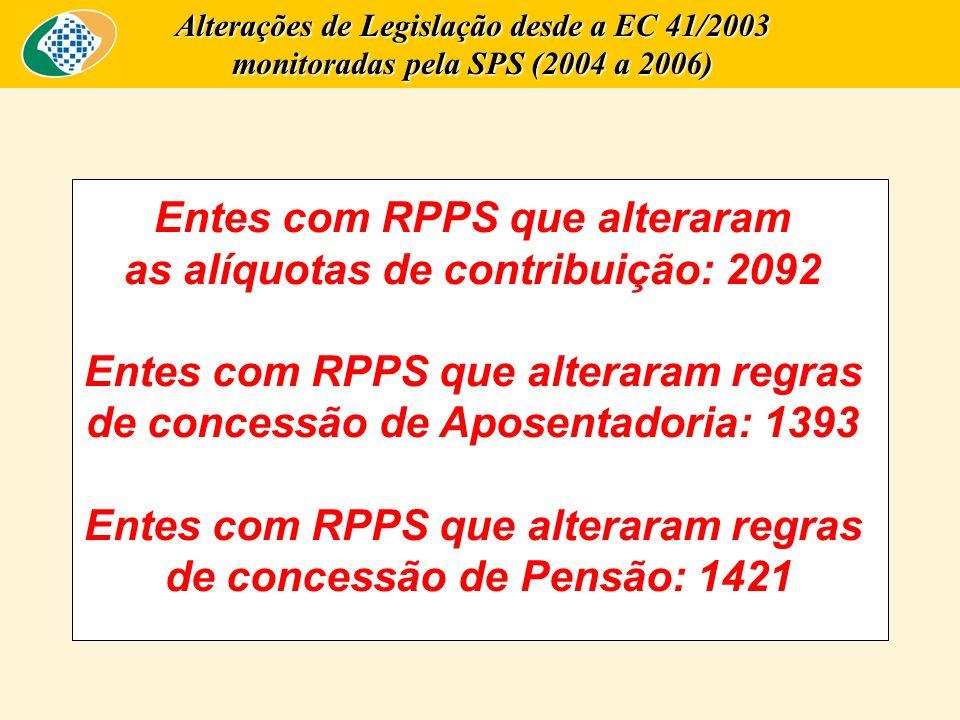Entes com RPPS que alteraram as alíquotas de contribuição: 2092