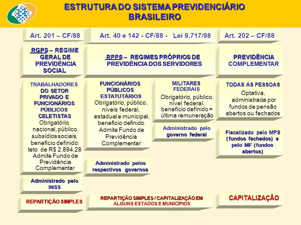 ESTRUTURA DO SISTEMA PREVIDENCIÁRIO BRASILEIRO