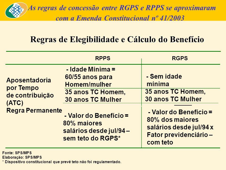 Regras de Elegibilidade e Cálculo do Benefício