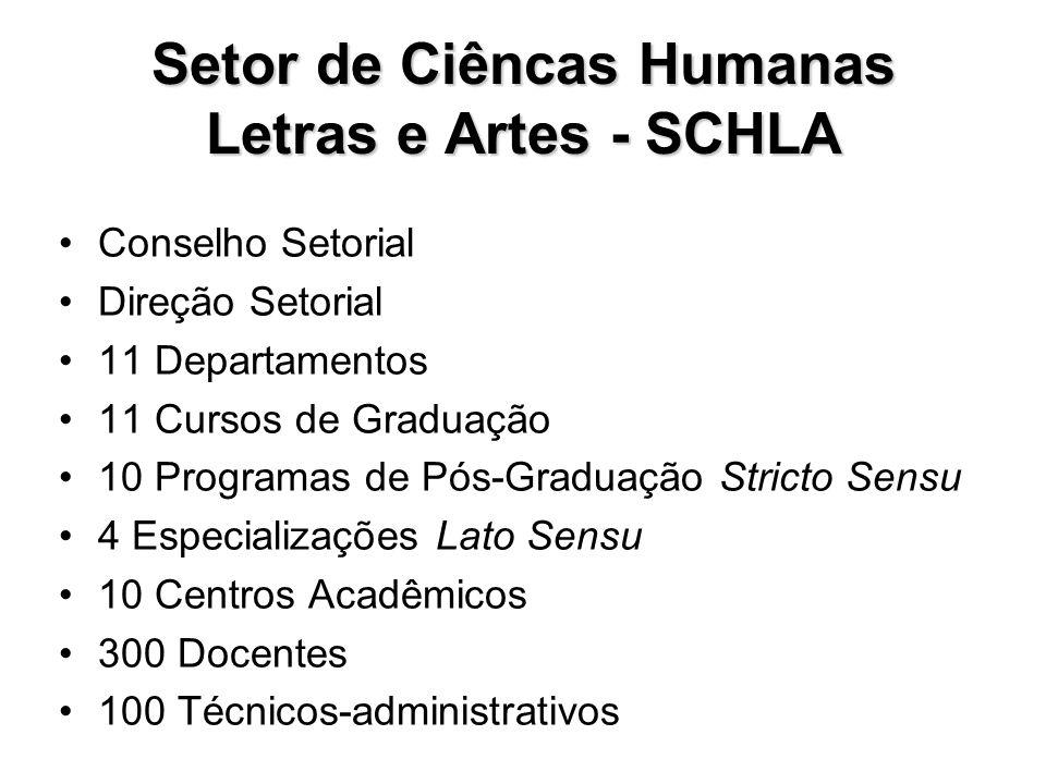 Setor de Ciêncas Humanas Letras e Artes - SCHLA