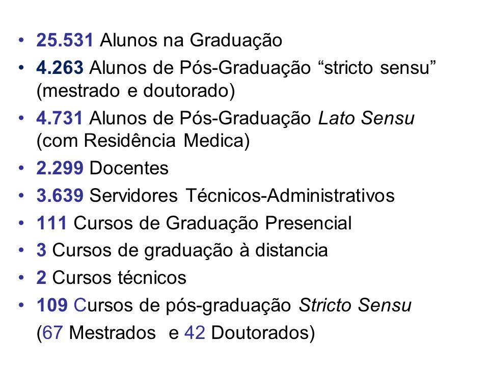 25.531 Alunos na Graduação 4.263 Alunos de Pós-Graduação stricto sensu (mestrado e doutorado)
