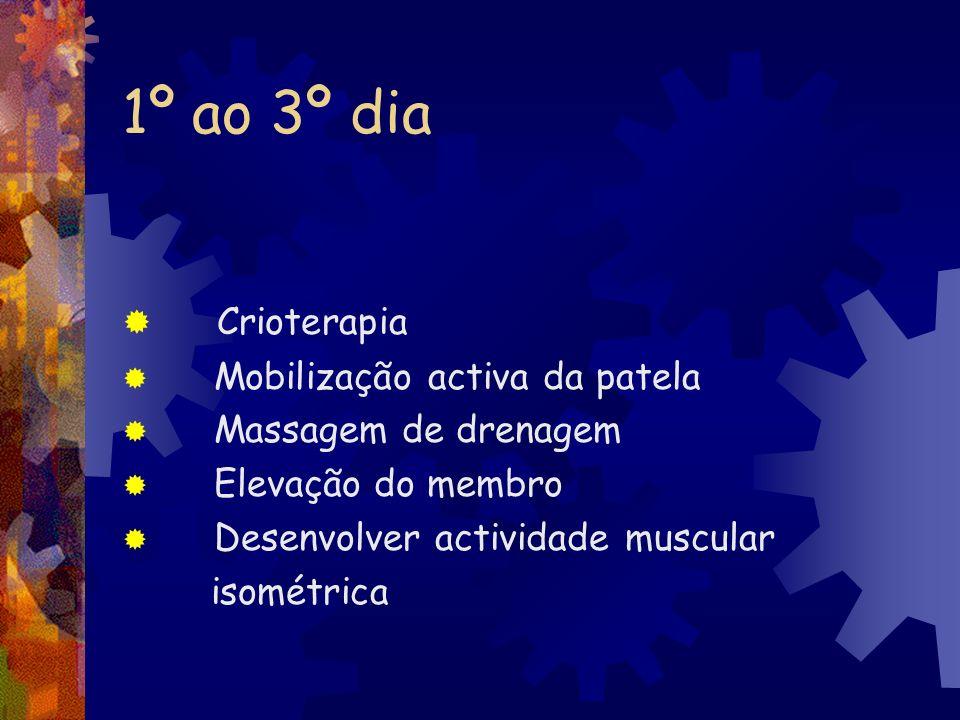 1º ao 3º dia Crioterapia Mobilização activa da patela
