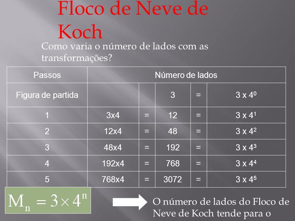 Floco de Neve de Koch Como varia o número de lados com as transformações Passos. Número de lados.
