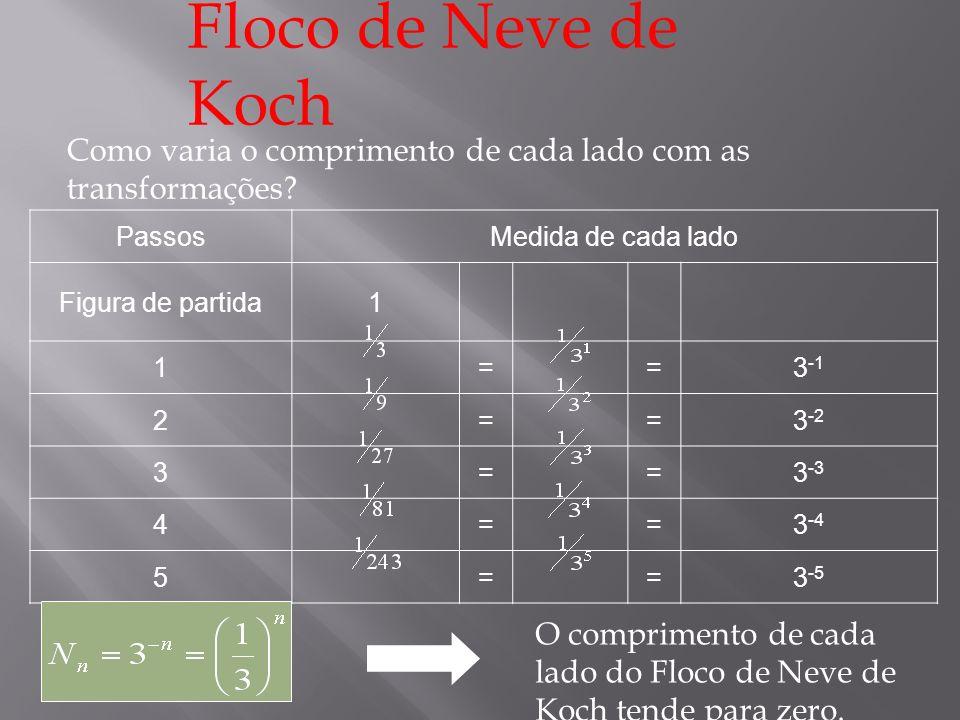 Floco de Neve de Koch Como varia o comprimento de cada lado com as transformações Passos. Medida de cada lado.