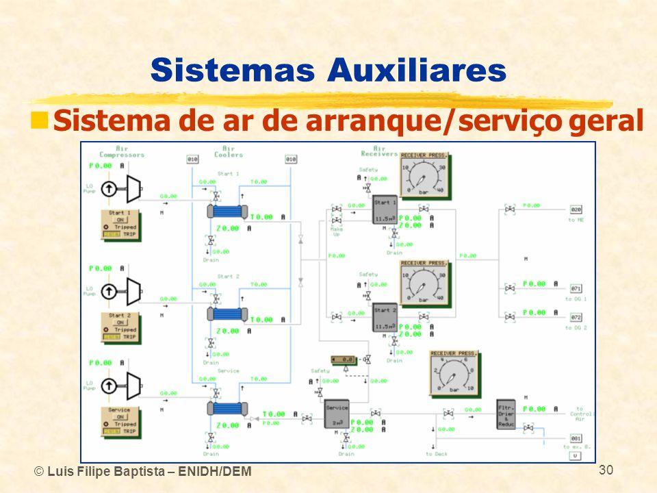 Sistemas Auxiliares Sistema de ar de arranque/serviço geral