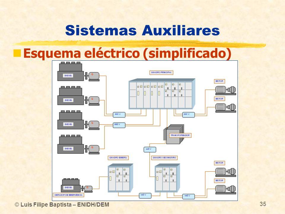 Sistemas Auxiliares Esquema eléctrico (simplificado)