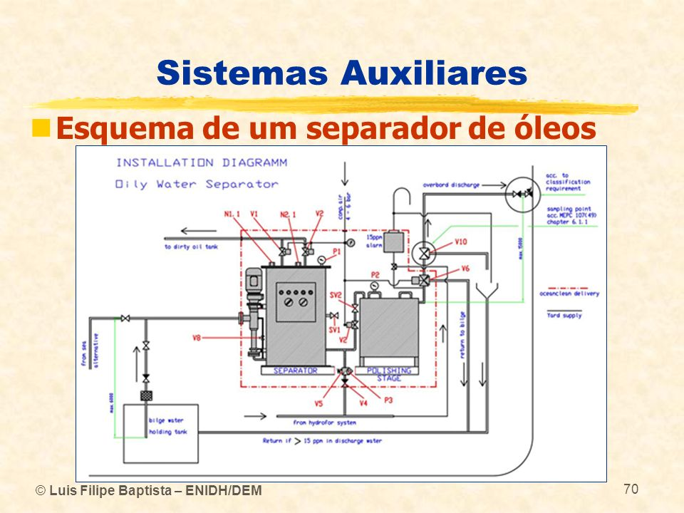 Sistemas Auxiliares Esquema de um separador de óleos