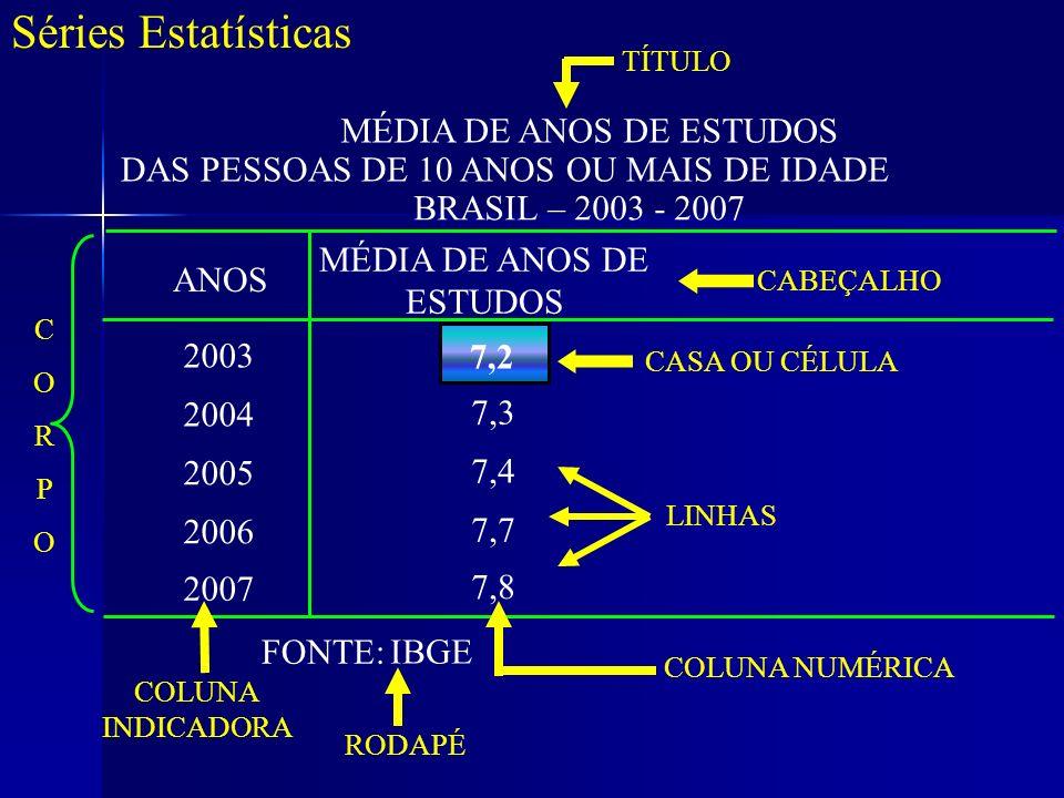 Séries Estatísticas MÉDIA DE ANOS DE ESTUDOS