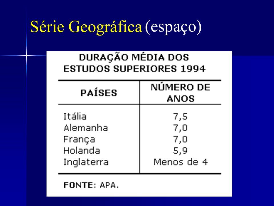 Série Geográfica (espaço)