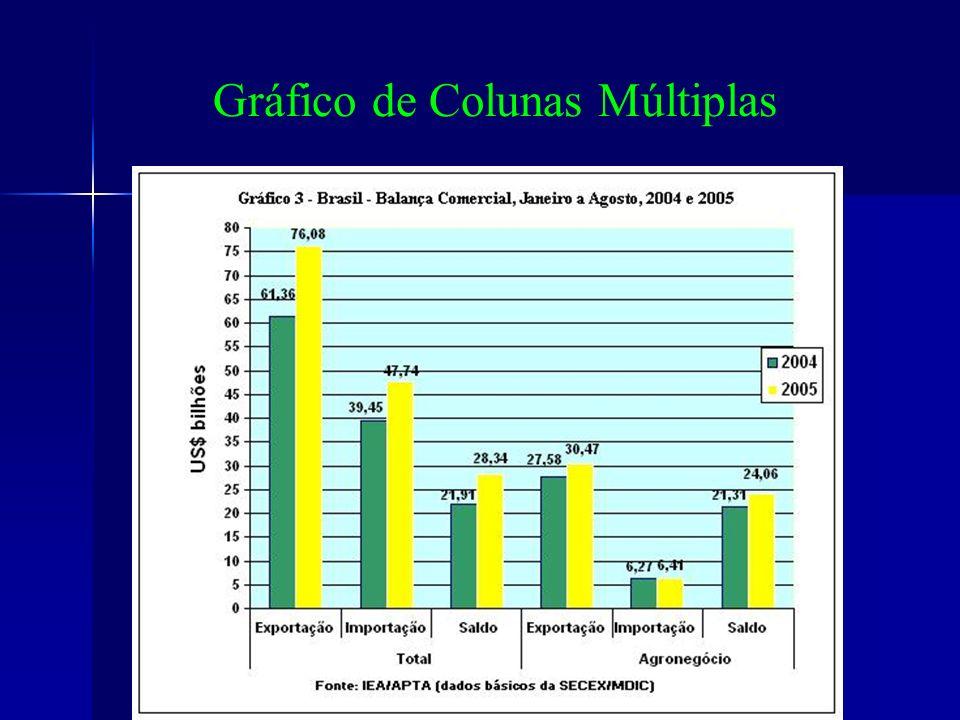 Gráfico de Colunas Múltiplas