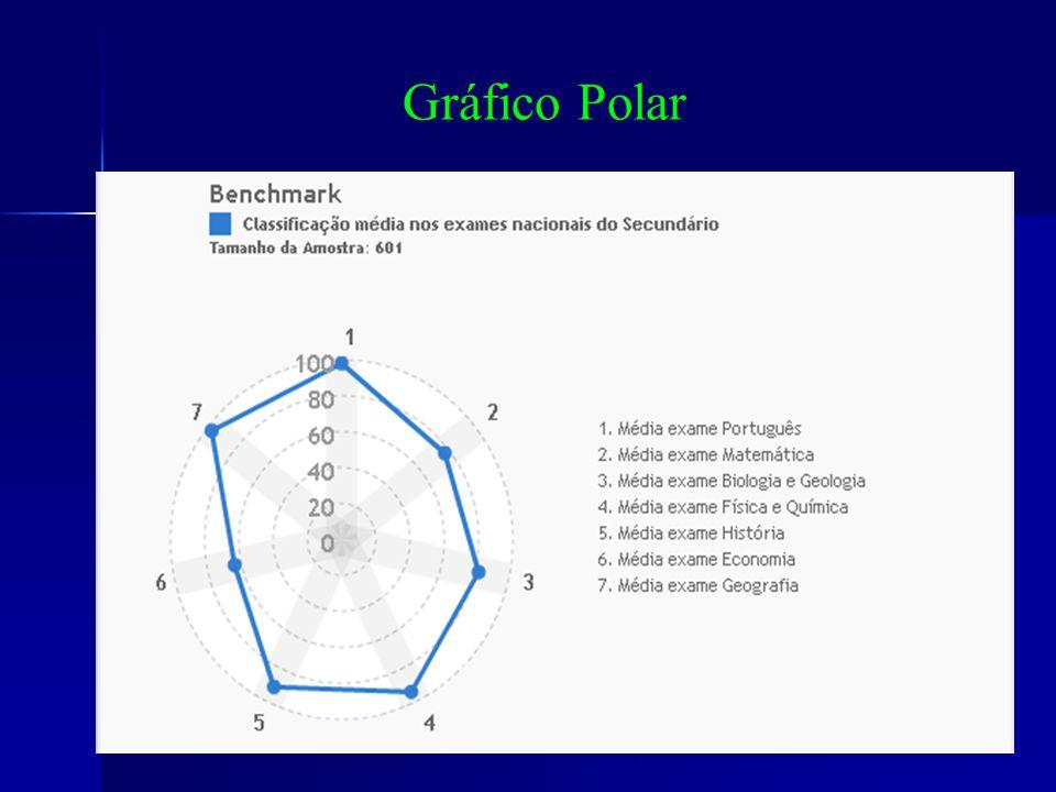 Gráfico Polar