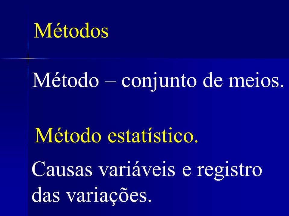 Métodos Método – conjunto de meios. Método estatístico. Causas variáveis e registro das variações.