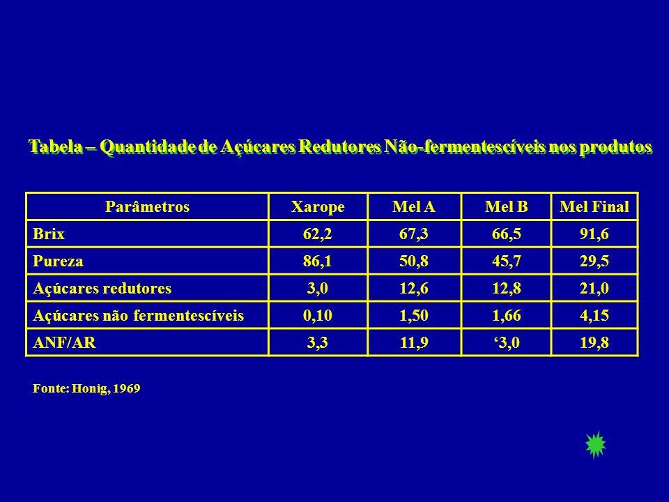 Tabela – Quantidade de Açúcares Redutores Não-fermentescíveis nos produtos