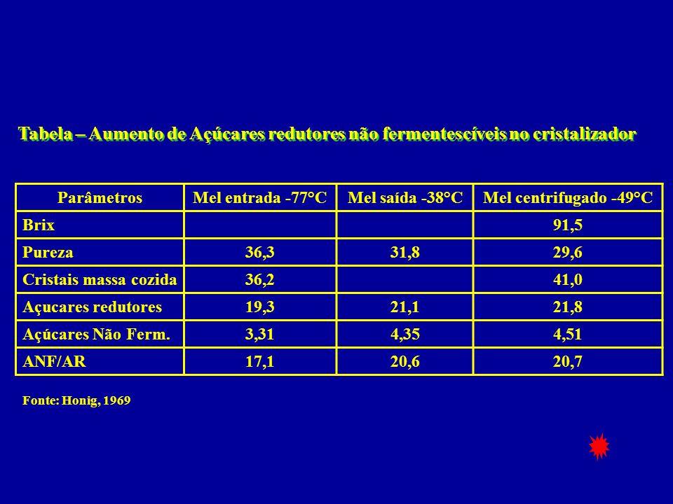 Tabela – Aumento de Açúcares redutores não fermentescíveis no cristalizador