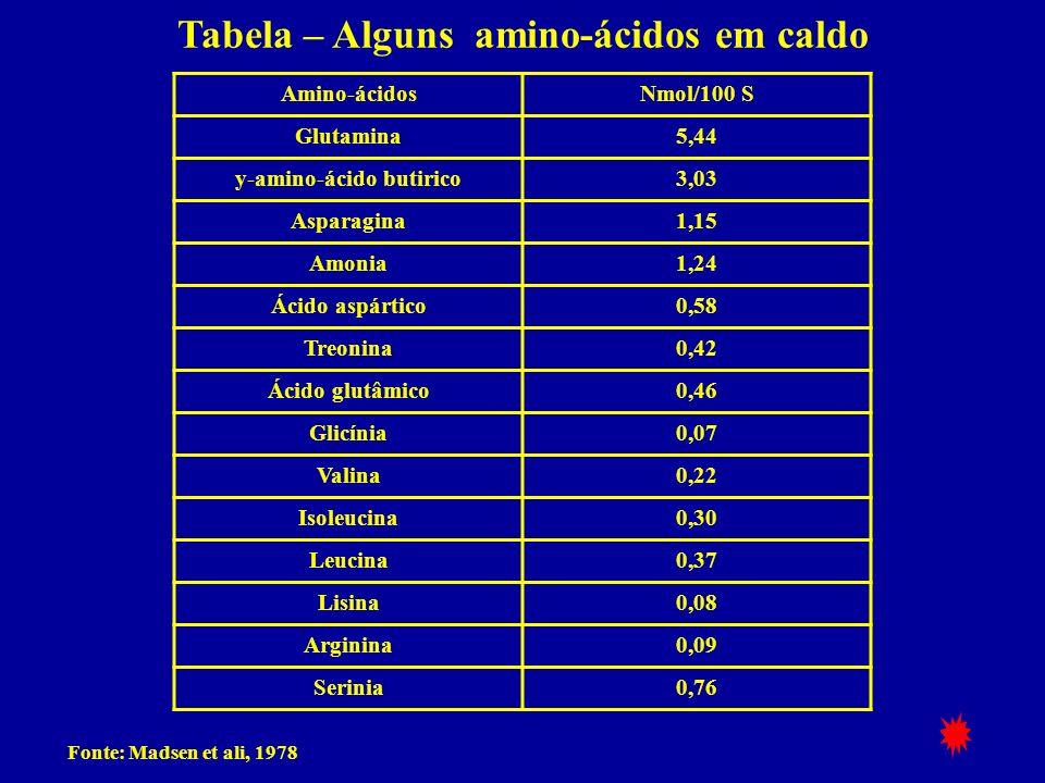 Tabela – Alguns amino-ácidos em caldo y-amino-ácido butirico