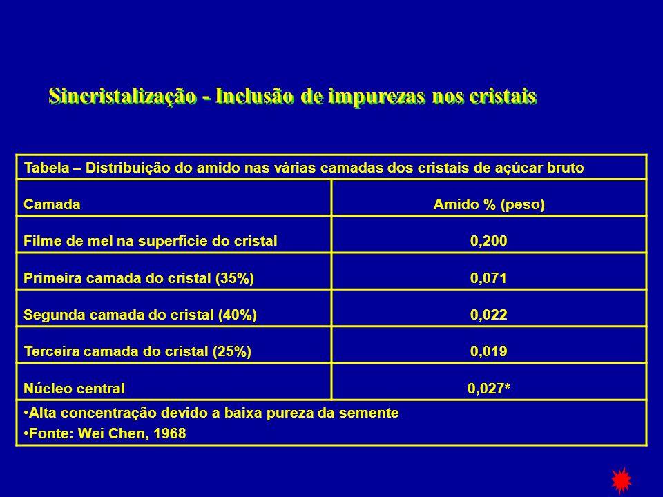 Sincristalização - Inclusão de impurezas nos cristais