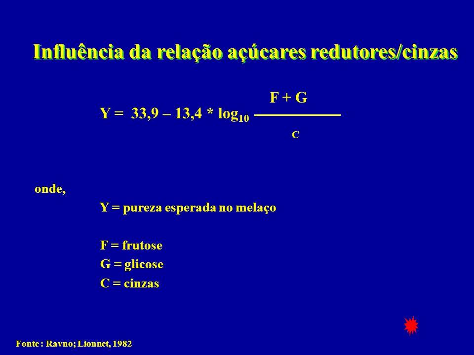 Influência da relação açúcares redutores/cinzas