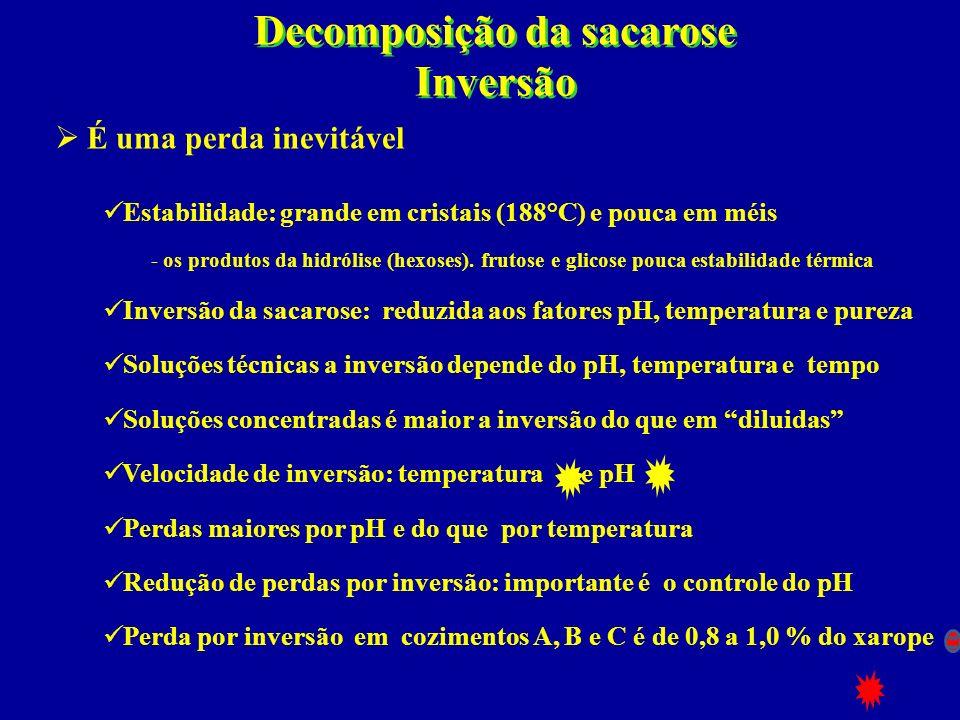 Decomposição da sacarose Inversão