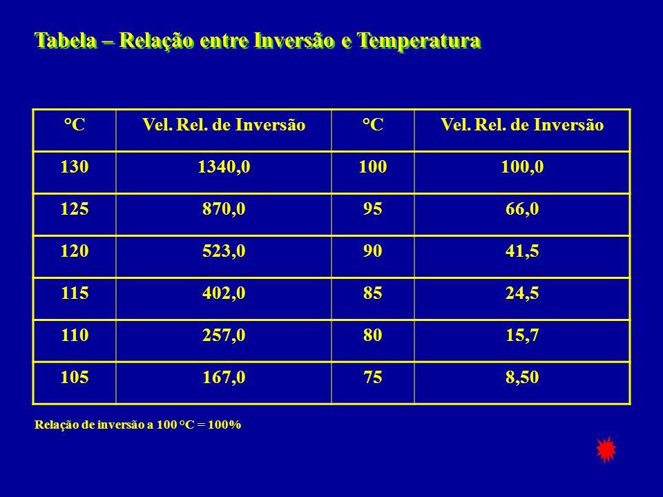 Tabela – Relação entre Inversão e Temperatura