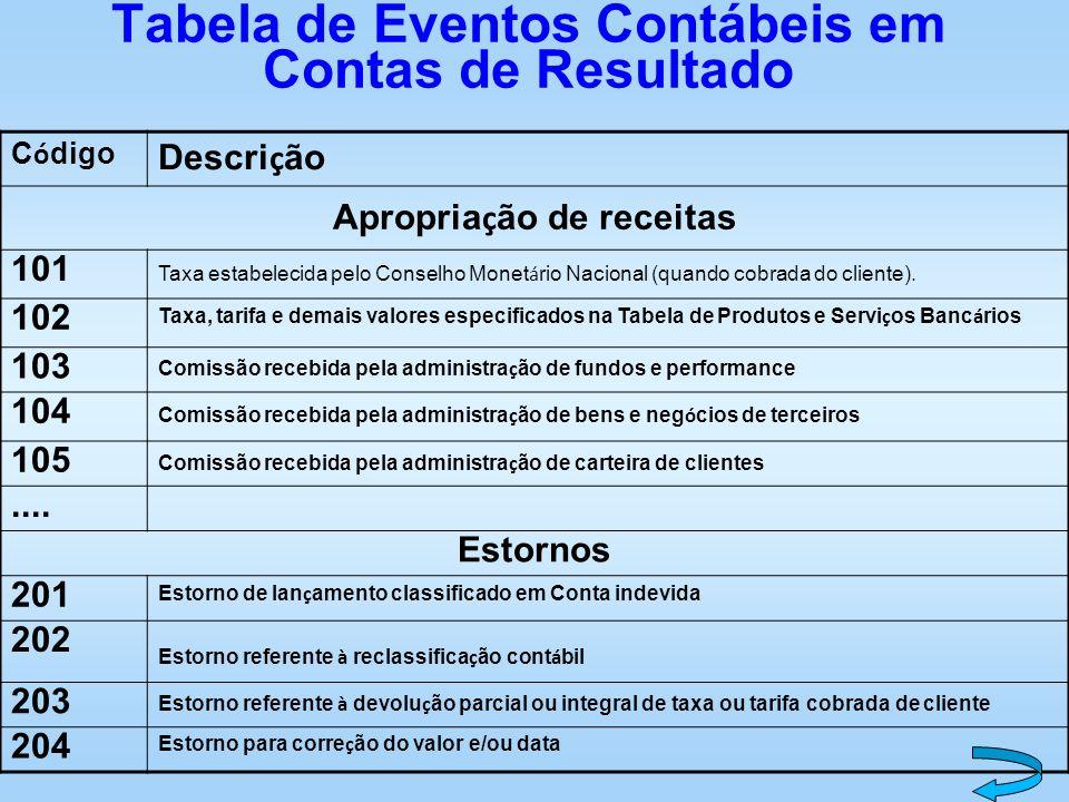 Tabela de Eventos Contábeis em Contas de Resultado