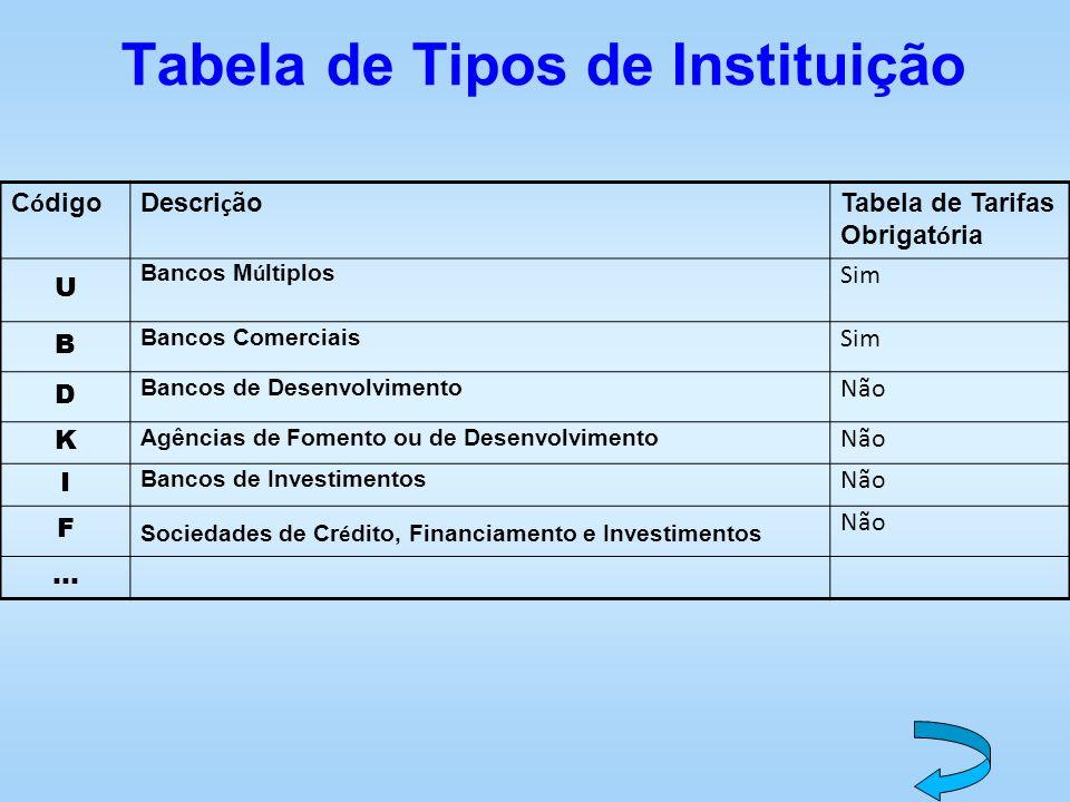 Tabela de Tipos de Instituição
