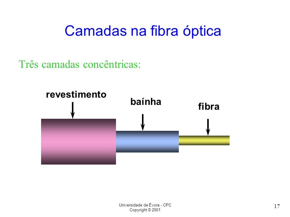 Camadas na fibra óptica