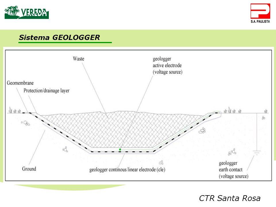 Sistema GEOLOGGER