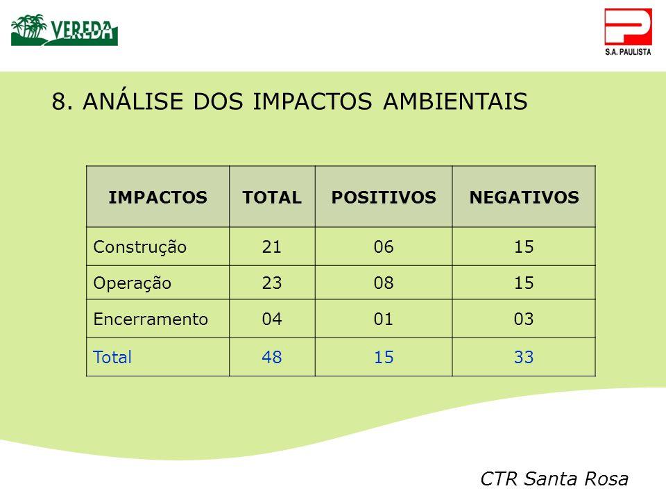 8. ANÁLISE DOS IMPACTOS AMBIENTAIS