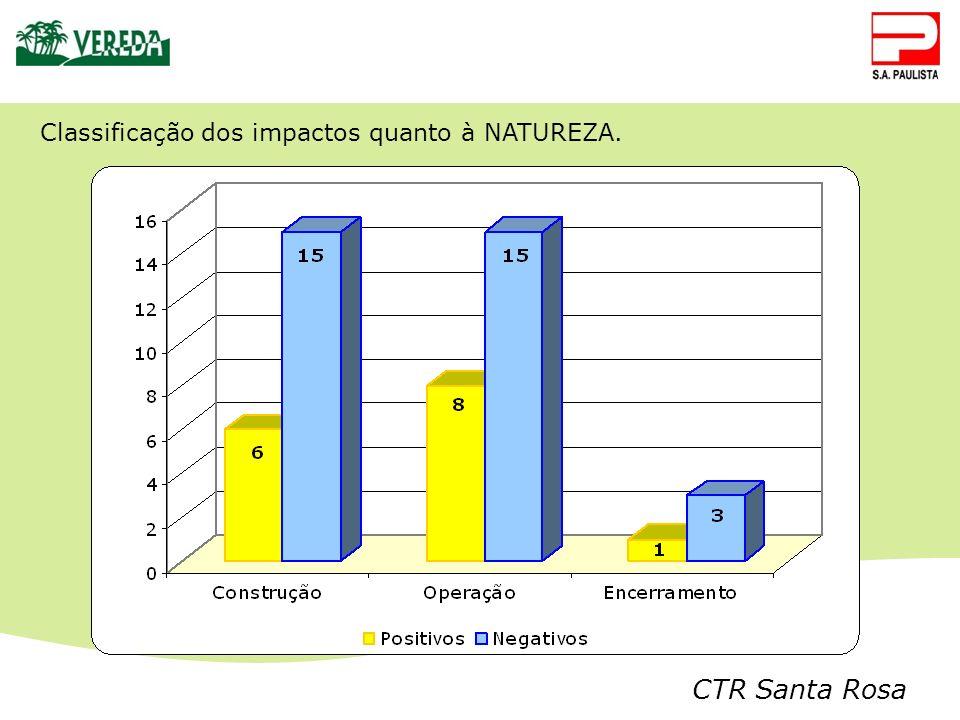 Classificação dos impactos quanto à NATUREZA.