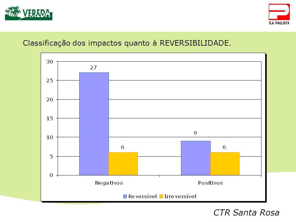 Classificação dos impactos quanto à REVERSIBILIDADE.