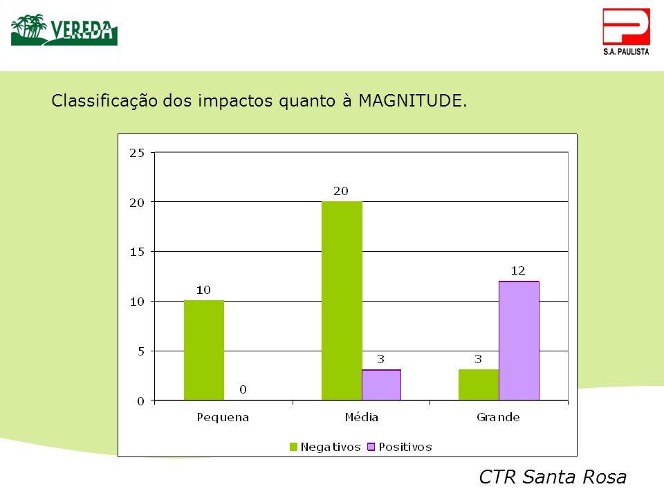 Classificação dos impactos quanto à MAGNITUDE.