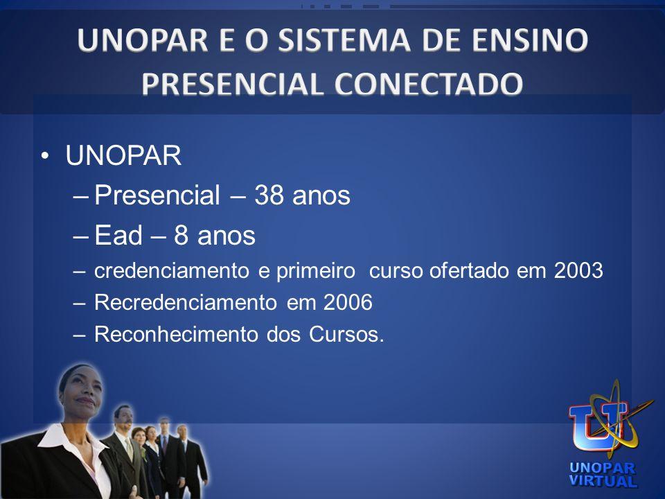 UNOPAR E O SISTEMA DE ENSINO PRESENCIAL CONECTADO