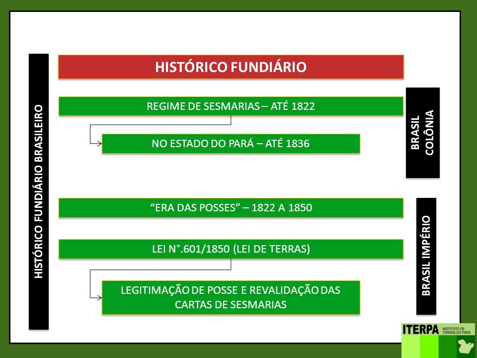 HISTÓRICO FUNDIÁRIO BRASILEIRO