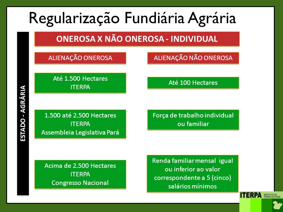 ONEROSA X NÃO ONEROSA - INDIVIDUAL