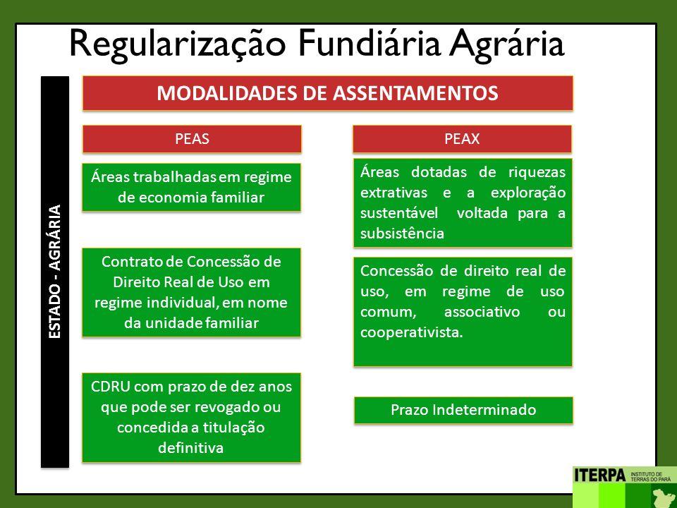 MODALIDADES DE ASSENTAMENTOS