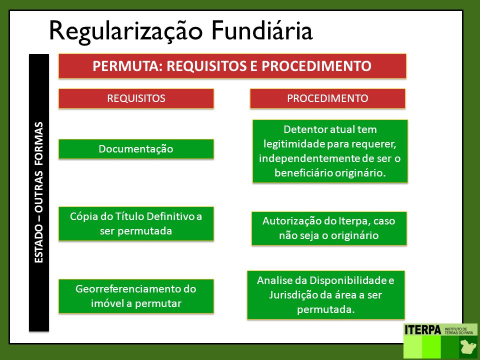 PERMUTA: REQUISITOS E PROCEDIMENTO