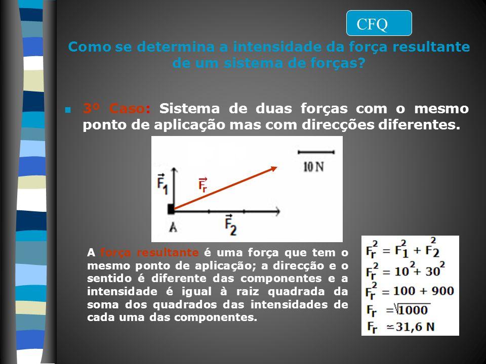 CFQ Como se determina a intensidade da força resultante de um sistema de forças
