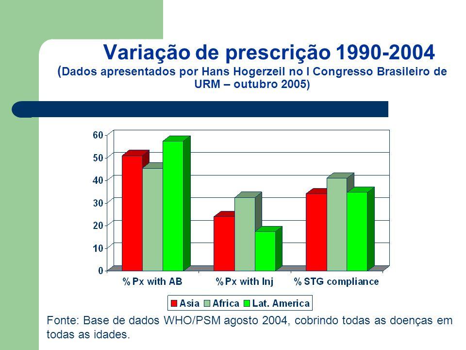 Variação de prescrição 1990-2004 (Dados apresentados por Hans Hogerzeil no I Congresso Brasileiro de URM – outubro 2005)